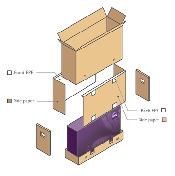 Double Packing Design for a Safe and Secure Delivery Every Time