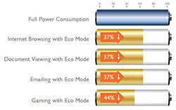 Improved Eco Mode for Higher Energy Efficiency