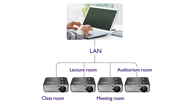 MW853UST+ Projector Management through LAN Control