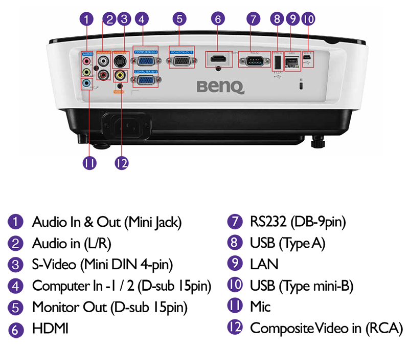 BenQ MX723 Specifications