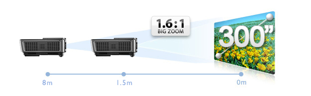 Big Zoom for Extra Projector Installation Flexibility